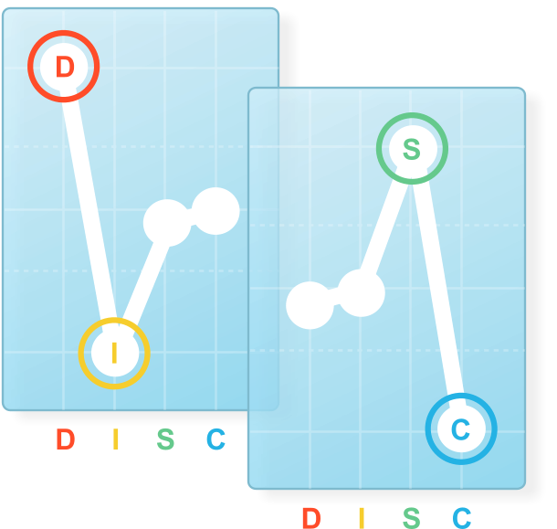 Your Free Guide to DISC Personality Testing