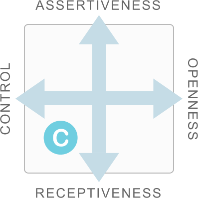 Style Card showing Compliance as a combination of Control and Receptiveness