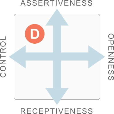 Style Card showing Dominance as a combination of Assertiveness and Control