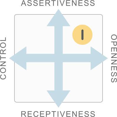 Style Card showing Influence as a combination of Assertiveness and Openness