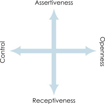 Understanding DISC Axes A