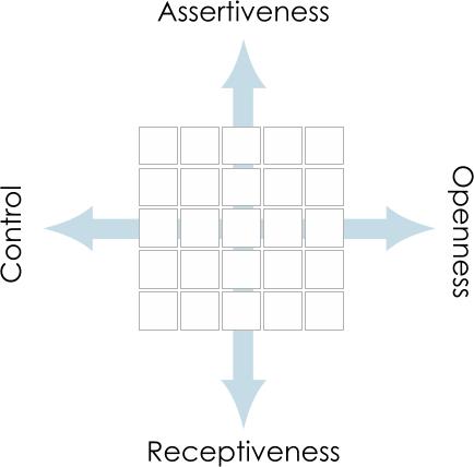 Understanding DISC Style Axes
